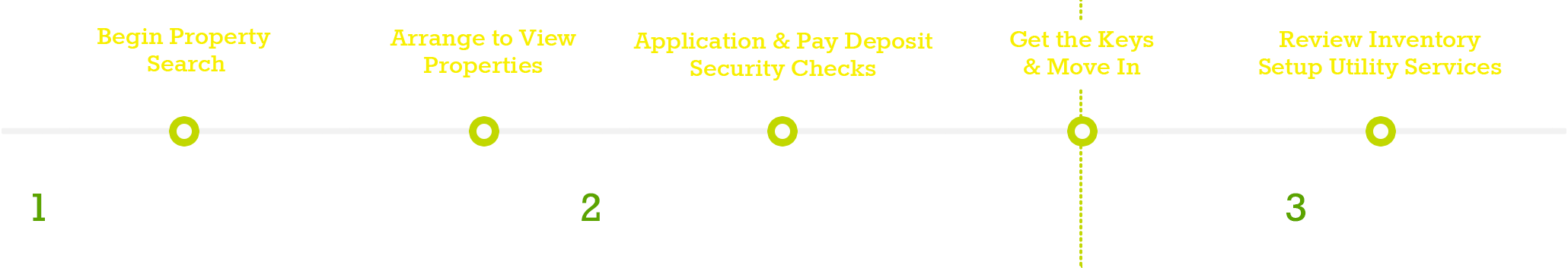 1. Begin Property Search, 2. Arrange to View Properties, 3. Application & Pay Deposit Security Checks, 4. Get the Keys & Move In, 5. Review Inventory Setup Utility Services